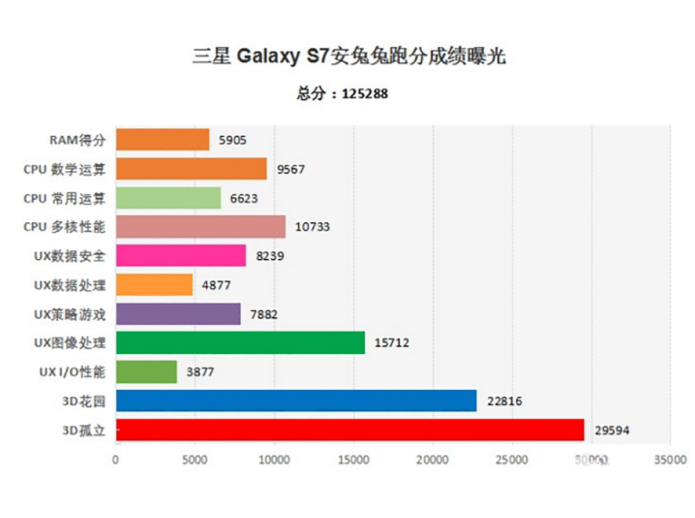 AnTuTu benchmarks show Galaxy S7 Snapdragon version has better GPU performance