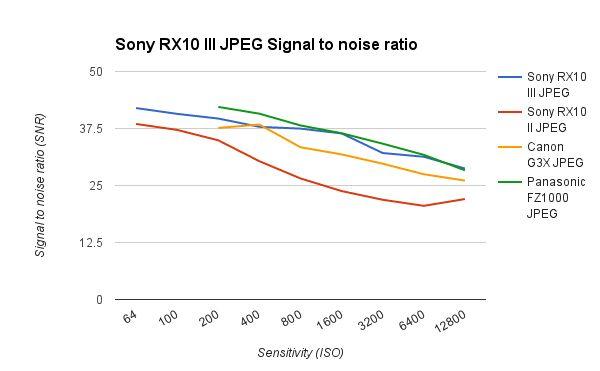 RX10 III Noise JPEG-650-80