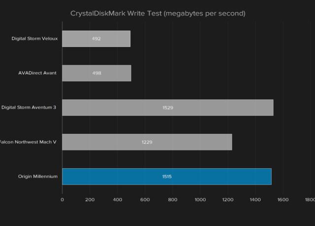 origin-millennium-2016-crystaldiskmark-test-720×480-c