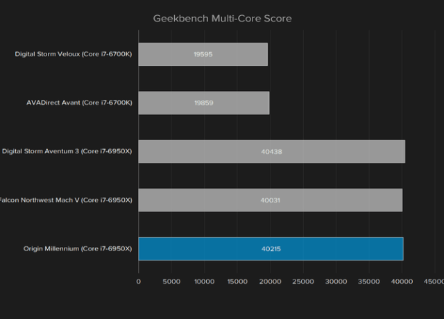 origin-millennium-2016-geekbench-multi-core-720×480-c
