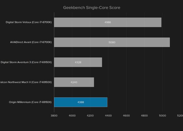 origin-millennium-2016-geekbench-single-core-720×480-c