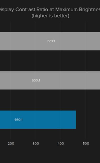 dell-s2417dg-display-color-contrast-ratio-720×480-c