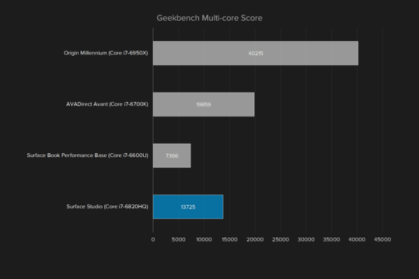 surface-studio-graph-geekbench-multi-720×480-c
