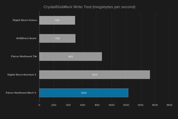 falcon-northwest-mach-v-crystaldiskmark-write-720×480-c