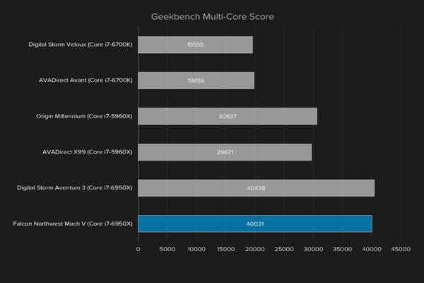 falcon-northwest-mach-v-geekbench-multi-core-score-720×480-c