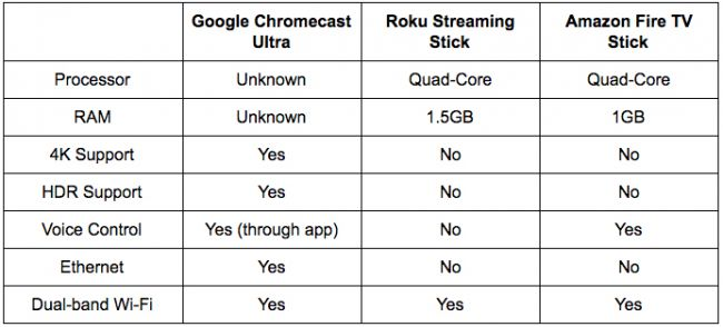 Amazon Fire Tv Stick Vs Chromecast Vs Roku Streaming