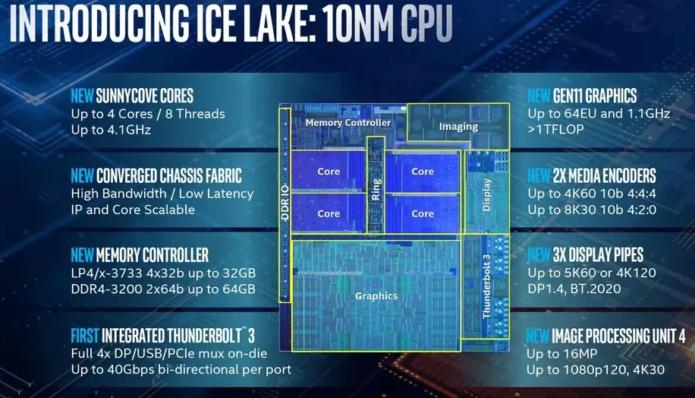Intel Core i5-1035G4 vs i5-8265U – Intel Iris Plus G4 wins the match