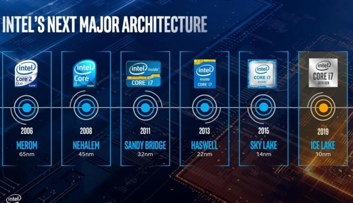 Intel Core i5-1035G4 vs i5-9400H – the UHD 630 has fallen but the i5-9400H still has much to offer