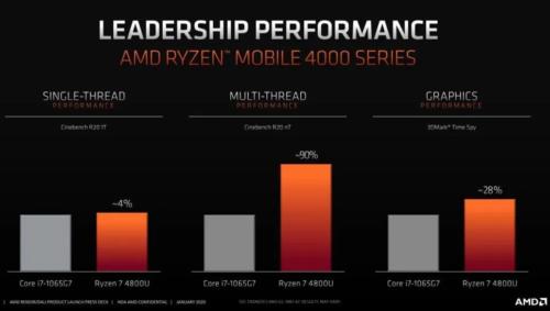 AMD Ryzen 7 4800U vs Intel Core i7-10710U – Comet Lake is down but not entirely