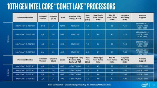 Intel Core i7-10710U vs i5-1035G4 – the i7-10710U is a great performer with a hefty price