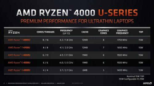 AMD Ryzen 5 4500U vs Intel Core i7-1065G7 – 6 cores for everybody