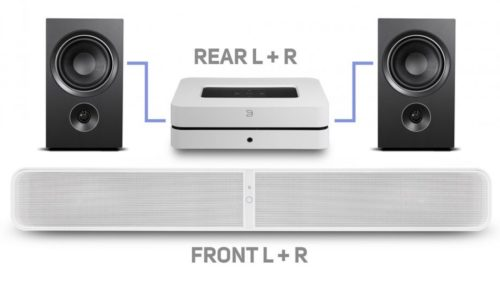 This new update turns the Bluesound Powernode 2i into a surround sound performer