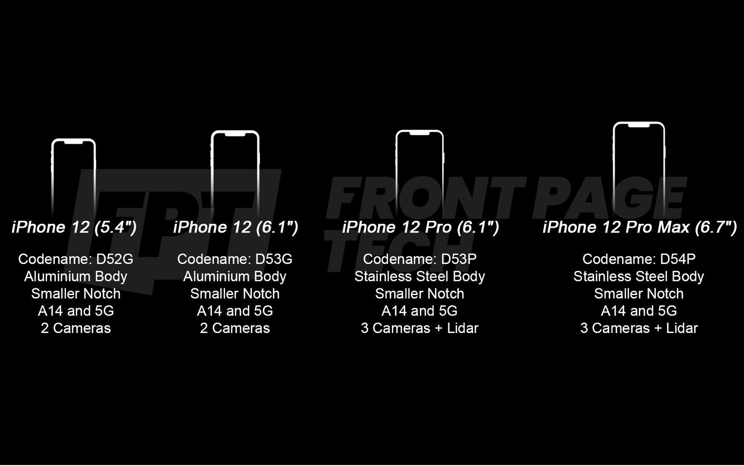 Latest iPhone 12 leak showcases screen sizes, LiDAR sensor, camera setup, and more