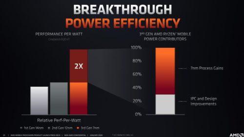 AMD Ryzen 5 4500U vs Ryzen 5 3500U – there is only one choice