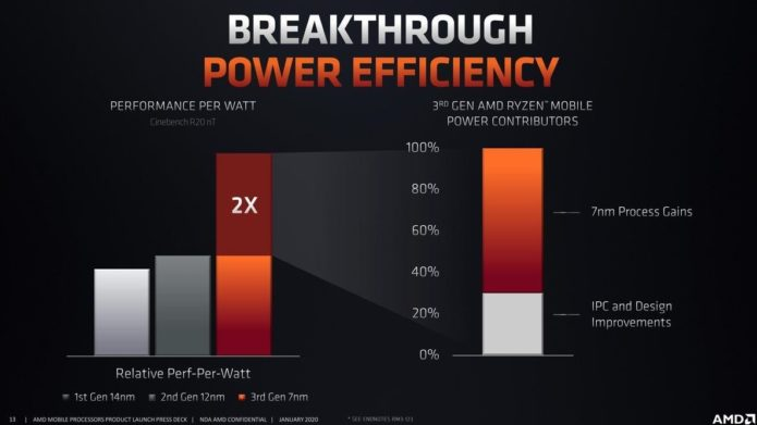 AMD Ryzen 5 4500U vs Ryzen 5 3500U – there is only one choice