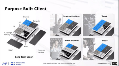 Intel's 'Client 2.0' computer of the future is a device customized to your needs