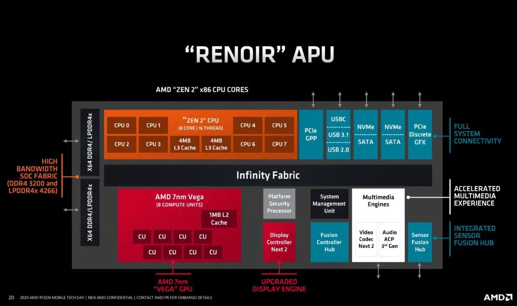 AMD Radeon RX Vega 7 (Ryzen 4000, 35/45W) – an iGPU that is faster than most of the low-end GPUs