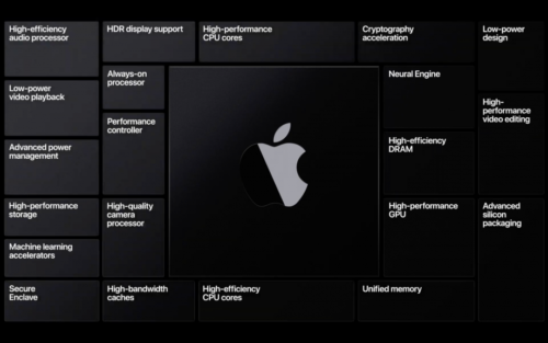 Apple Silicon release date, specs, performance and features