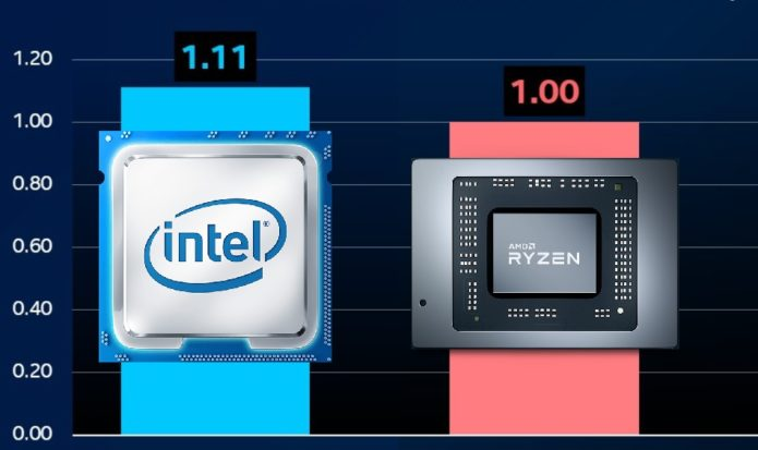 Intel teases i9-11900K's +11% lead over AMD Ryzen 9 5950X in PCMark 10 benchmark and a new CPU-Z run confirms the Rocket Lake chip's position as a single-core sovereign