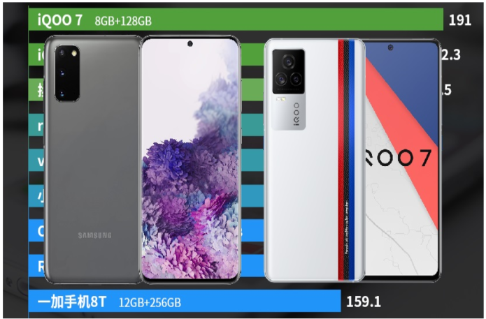 Samsung Galaxy S20 and iQOO 7 join Vivo's X series as the latest threats to Xiaomi and Redmi dominance in rejigged AnTuTu price-performance charts