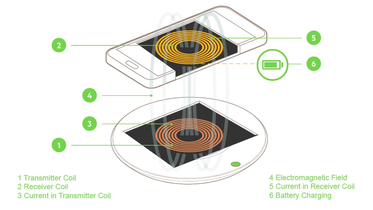 Wireless Charging – Explained!
