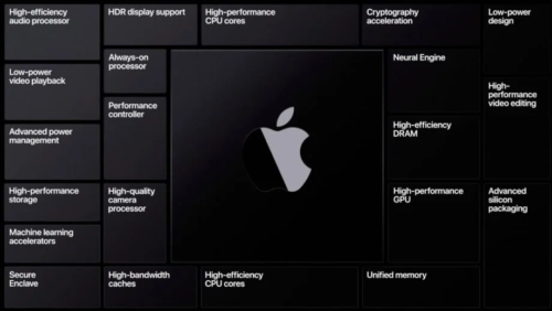 Apple M2: Everything you need to know about Apple's upcoming chip