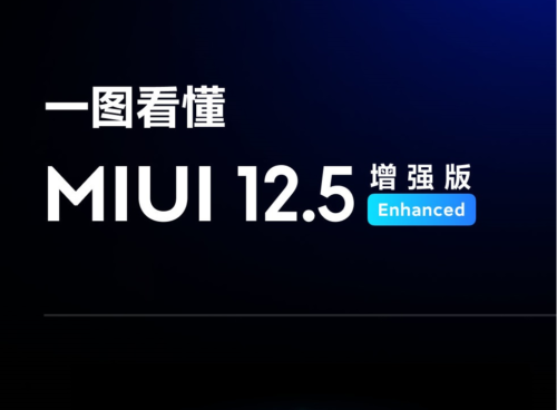 MIUI 12.5 Enhanced Edition: Xiaomi confirms seven devices for second batch of rollout